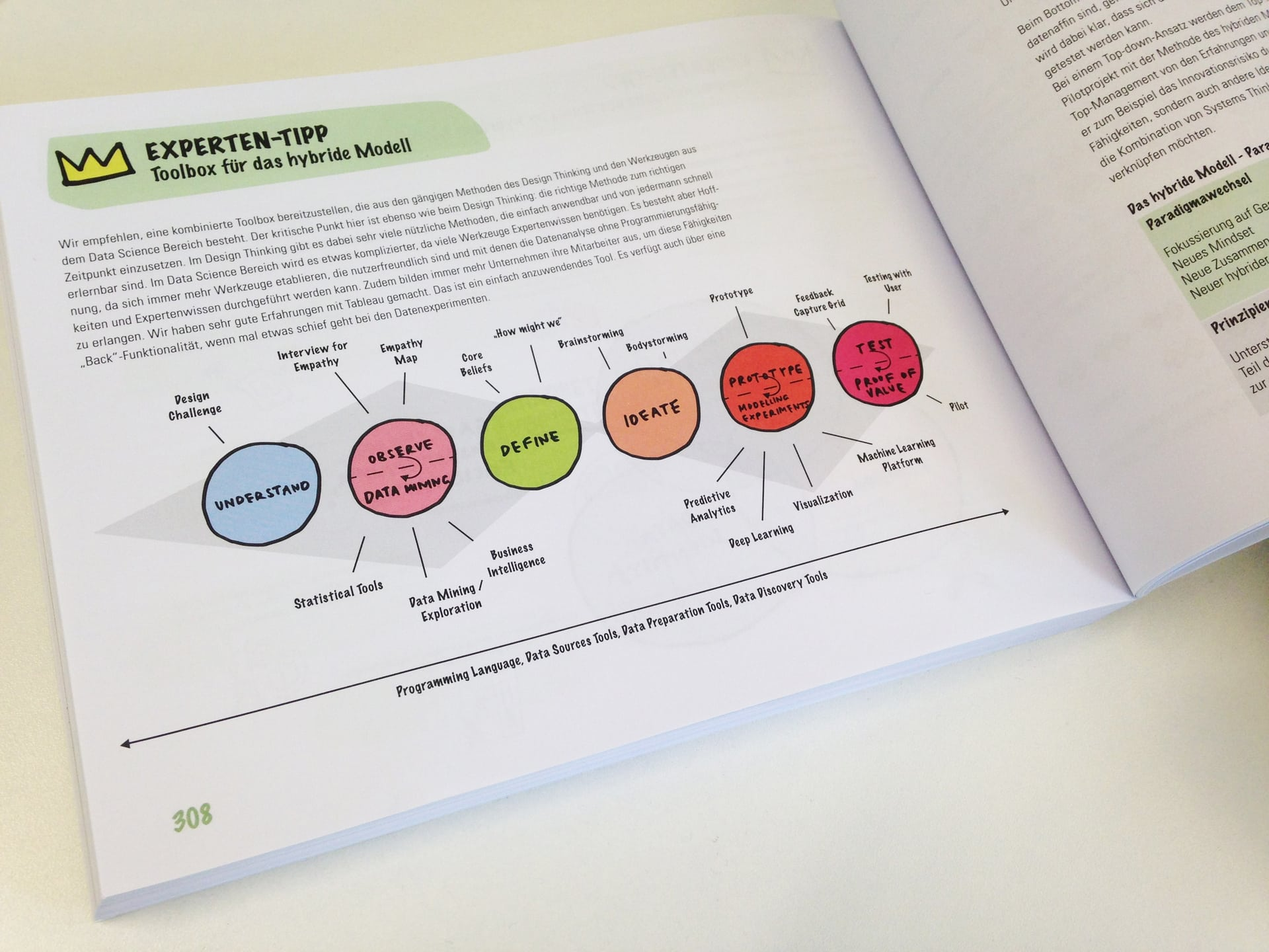 hybrides_modell_das_design_thinking_playbook