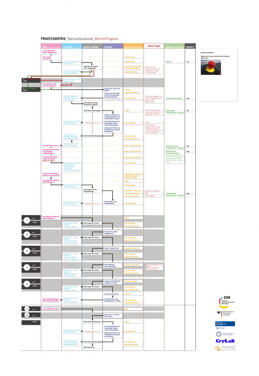 prozessmatrix_nanovollautomat_design_projekter