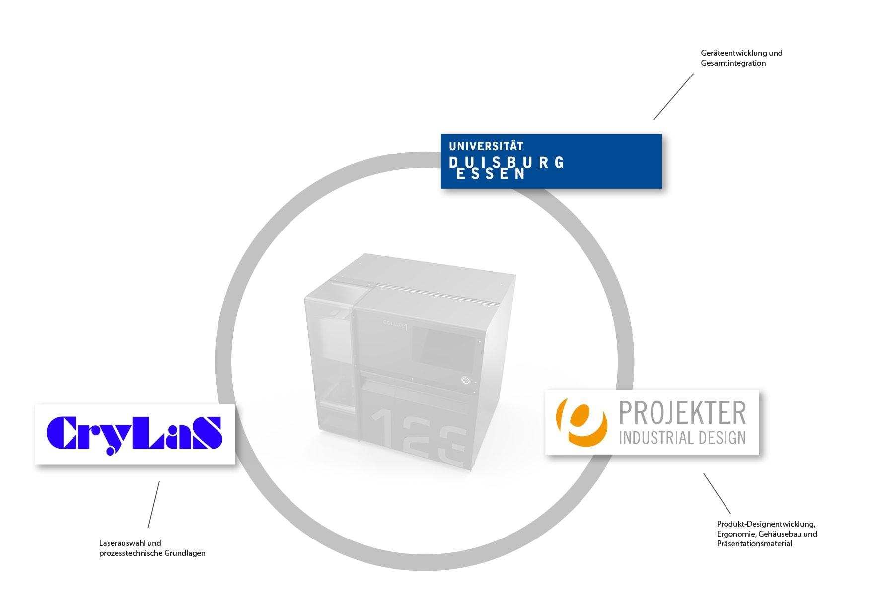 projektpartner_zim_förderung_projekter_design